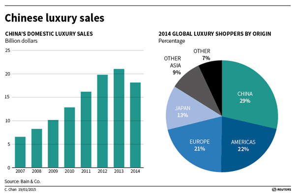 global luxury brands and recession Luxury companies that stayed true to their roots didn't merely survive the recession  how a few luxury brands are 20 percent of the global luxury.