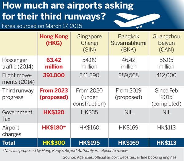Reservations Voiced Over Airport Chargehk China Daily Asia