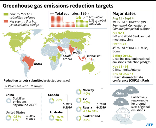 China data make emissions picture clearer
