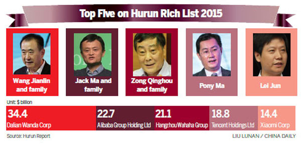 China overtakes US in number of billionaires