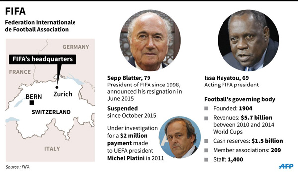 Blatter, Platini banned by FIFA for 8 years