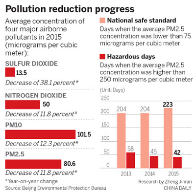 Capital plans to beat smog by 2030