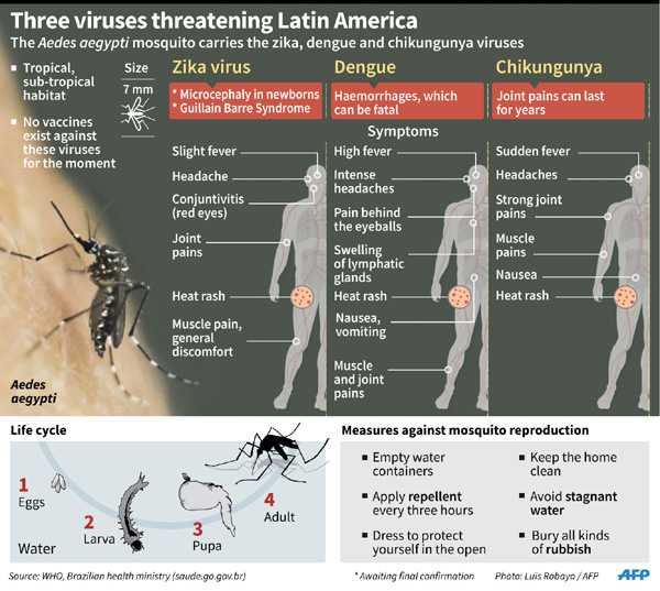 WHO says extremely alarmed by Zika