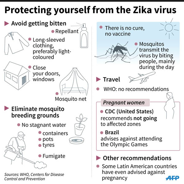 Zika Virus Symptoms Facts And Affected Countries: WHO Advises Women On Zika Safety 丨 Editor's Pick