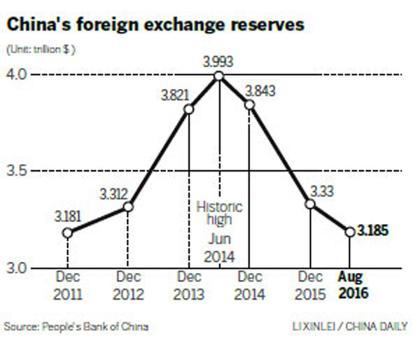 impacts of china s foreign exchange reserves The management of china's foreign exchange reserves the impacts of the 2008 financial crisis on china 15 what their potential impacts could be on china.