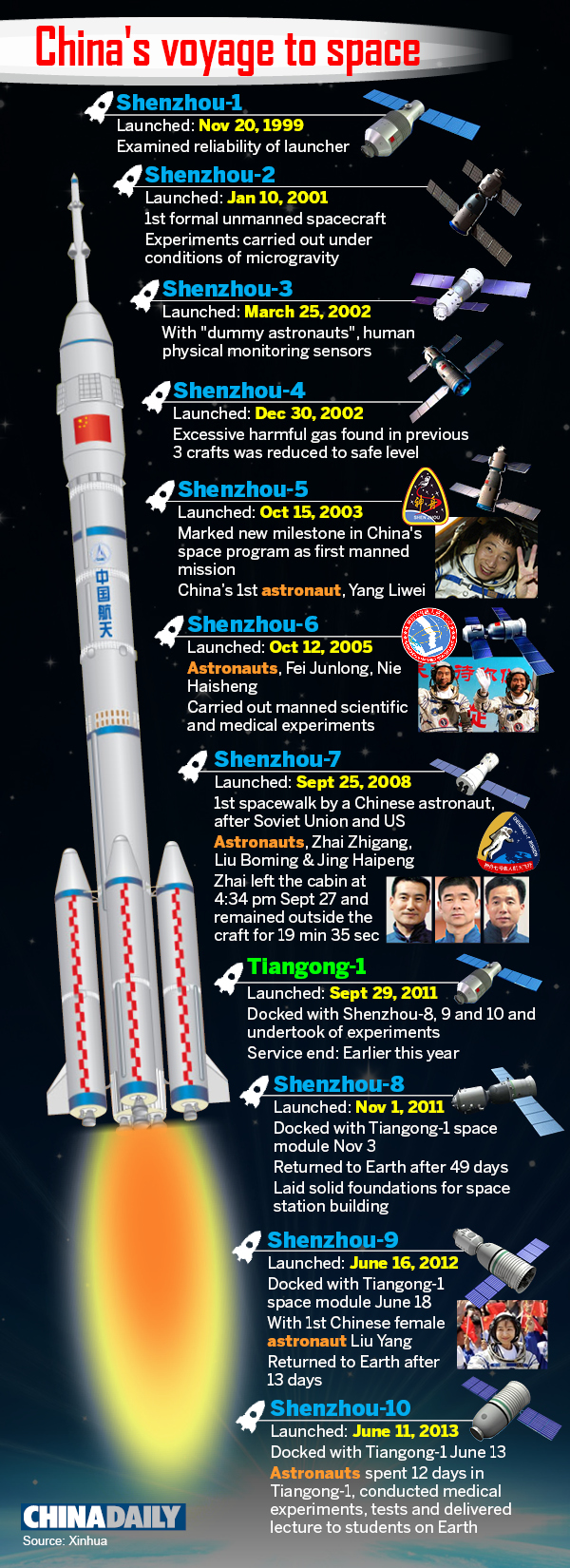China's voyage to space