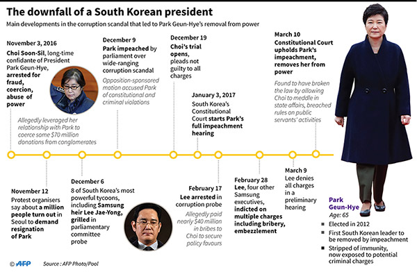 Ousted South Korean President Park Leaves Blue House 丨 Asia
