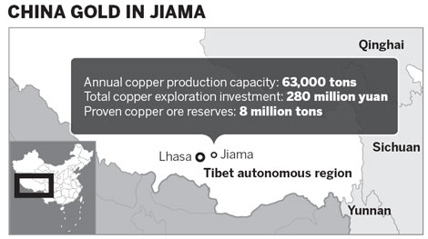 Mining to become key to Tibet's economy